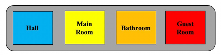 Figure 6, Definition of the colors of the places in the house.