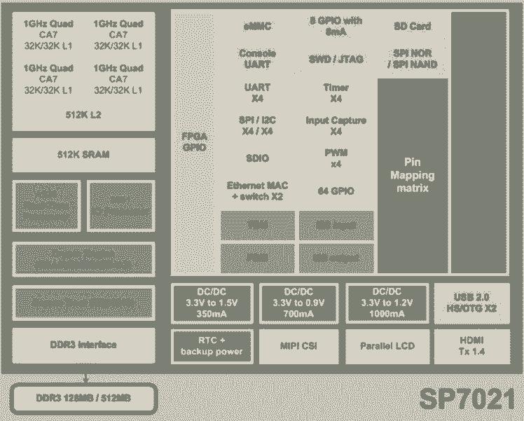 SunPlus SP7021
