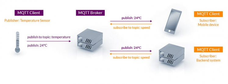 MQTT Publish / Subscribe Architecture(📷  mqtt.org)