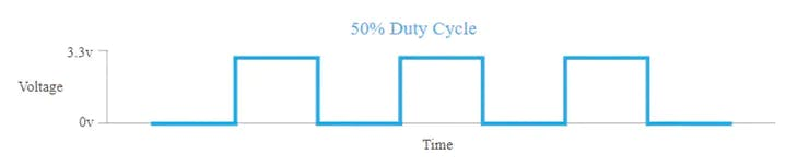 In the above diagram, the time where the signal is high is the same as the time where the signal is low. The percentage of time the signal is on (high) is called the duty cycle. So, in the above, the signal is high 50% of the one cycle and so the duty cycle is 50%.
