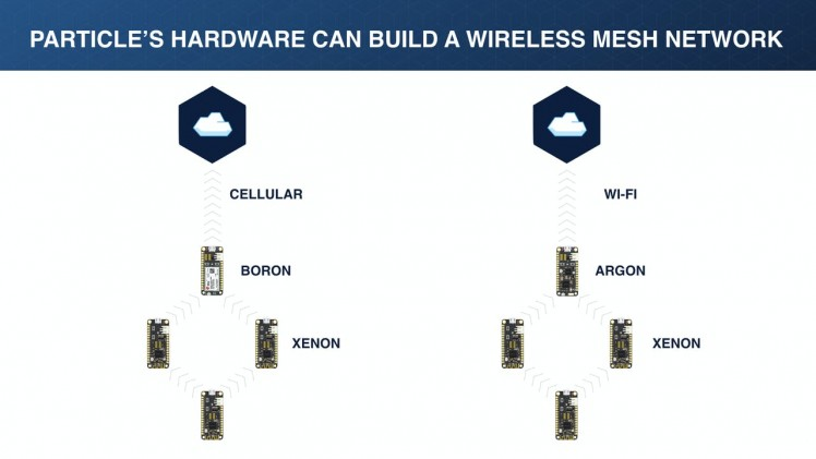 WIFI or cellular mesh networks