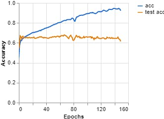Figure 7, Accuracy vs Epochs (Teachable Machine).