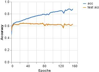 Figure 10, Accuracy vs Epochs (Teachable Machine).