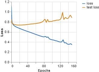 Figure 11, Loss vs Epochs (Teachable Machine).