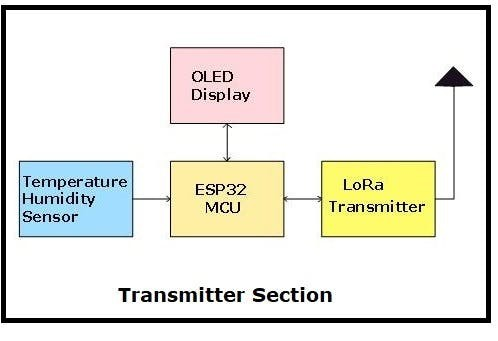 Transmitter Section Block diagram