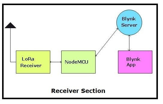 Receiver Section Block Diagram