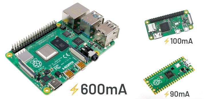 Estimated power draw for Raspberry Pi 4, Zero, and Pico