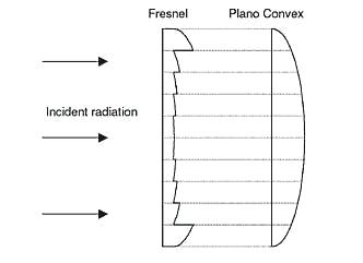 Fresnel lenses